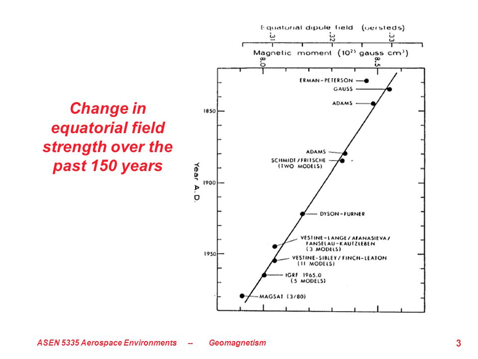 ASEN 5335 Aerospace Environments -- Geomagnetism 3 Change in equatorial field strength over the past 150 years