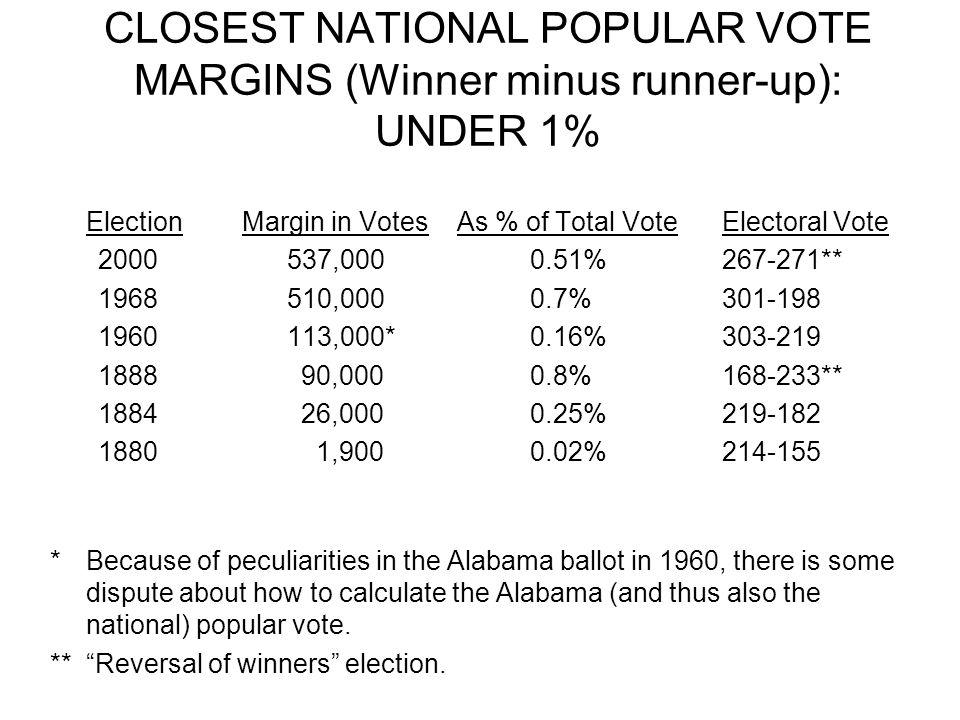 CLOSEST NATIONAL POPULAR VOTE MARGINS (Winner minus runner-up): UNDER 1% ElectionMargin in Votes As % of Total Vote Electoral Vote 2000 537,0000.51%26