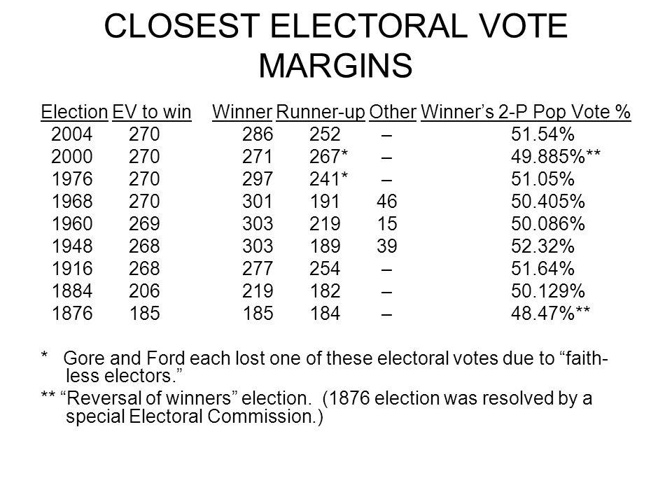 CLOSEST ELECTORAL VOTE MARGINS Election EV to win Winner Runner-up Other Winner's 2-P Pop Vote % 2004 270 286252 –51.54% 2000 270 271267* –49.885%** 1