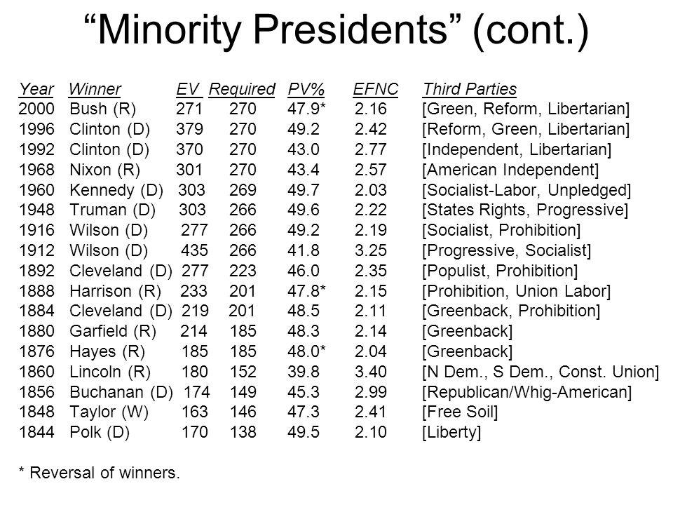 """Minority Presidents"" (cont.) Year Winner EV RequiredPV% EFNC Third Parties 2000 Bush (R) 271 27047.9*2.16[Green, Reform, Libertarian] 1996 Clinton (D"