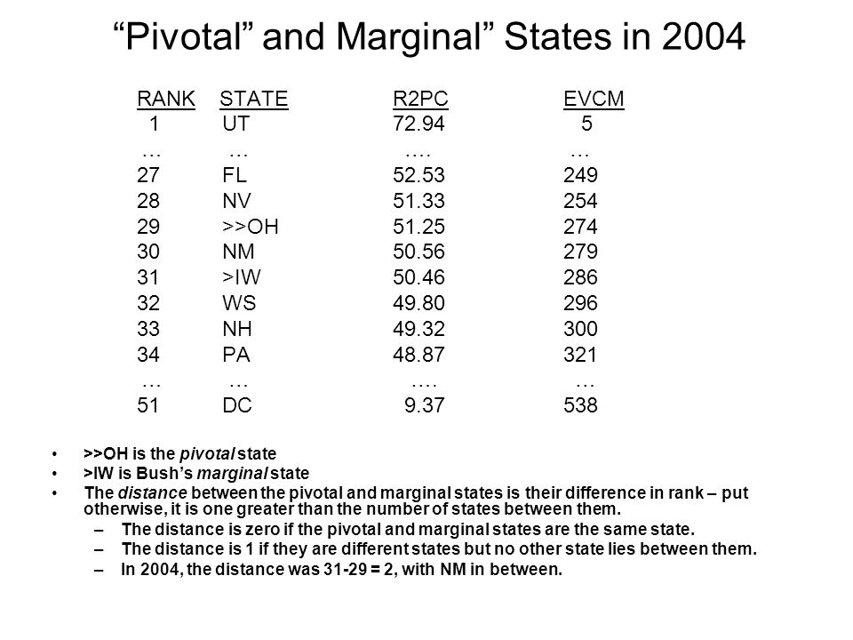 """""""Pivotal"""" and Marginal"""" States in 2004 RANK STATER2PCEVCM 1UT72.94 5 … … …. … 27FL 52.53249 28NV51.33254 29>>OH51.25274 30NM50.56279 31>IW50.46286 32W"""