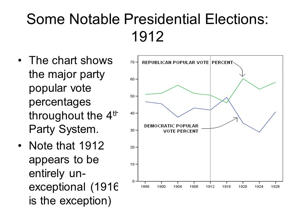 Some Notable Presidential Elections: 1912 The chart shows the major party popular vote percentages throughout the 4 th Party System. Note that 1912 ap