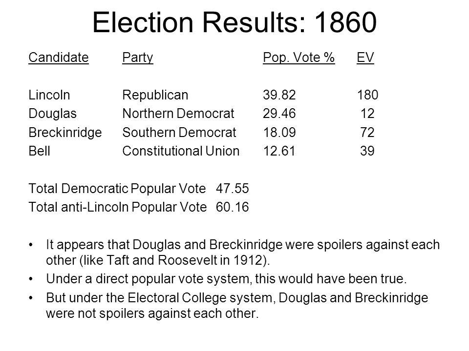 Election Results: 1860 CandidatePartyPop. Vote %EV Lincoln Republican 39.82180 Douglas Northern Democrat29.46 12 BreckinridgeSouthern Democrat18.09 72