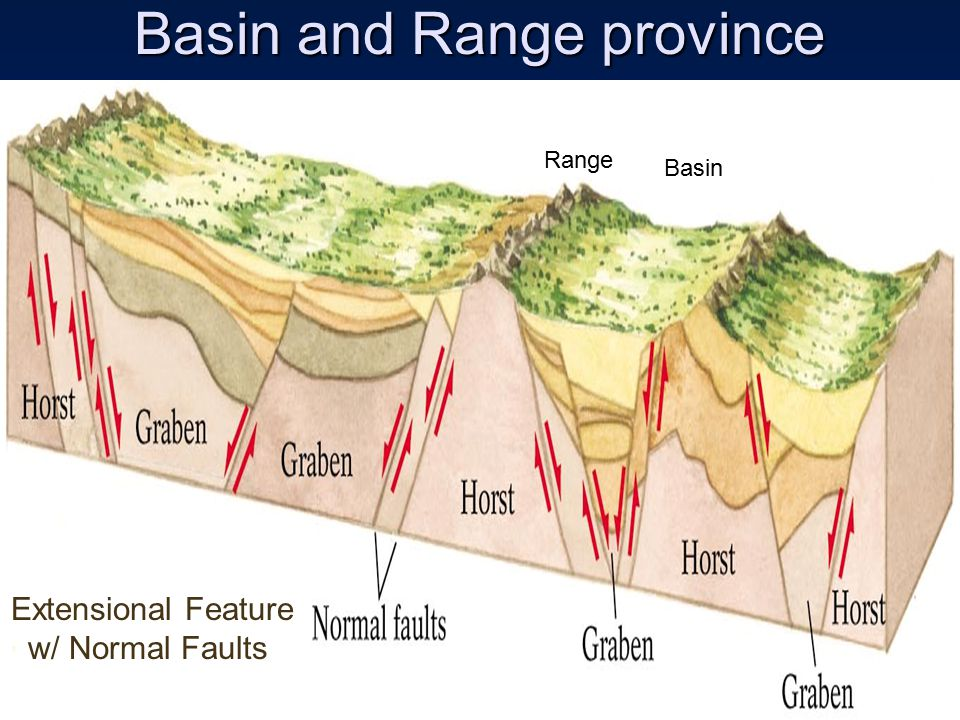 Basin and Range province Extensional Feature w/ Normal Faults Basin Range