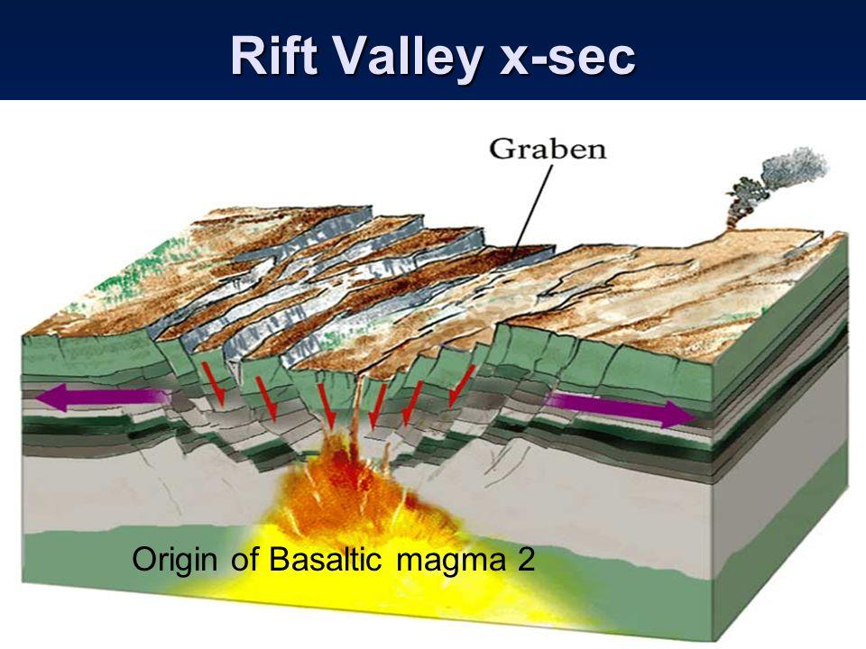 Rift Valley x-sec Origin of Basaltic magma 2