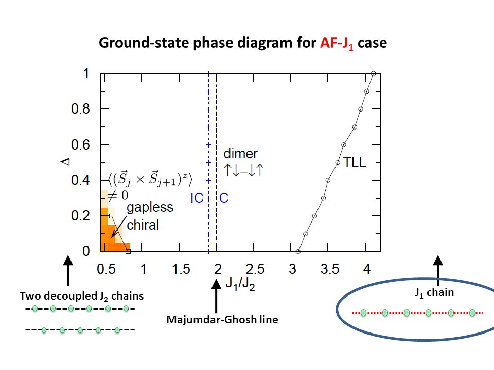 Ground-state phase diagram for AF-J 1 case Majumdar-Ghosh line J 1 chain Two decoupled J 2 chains