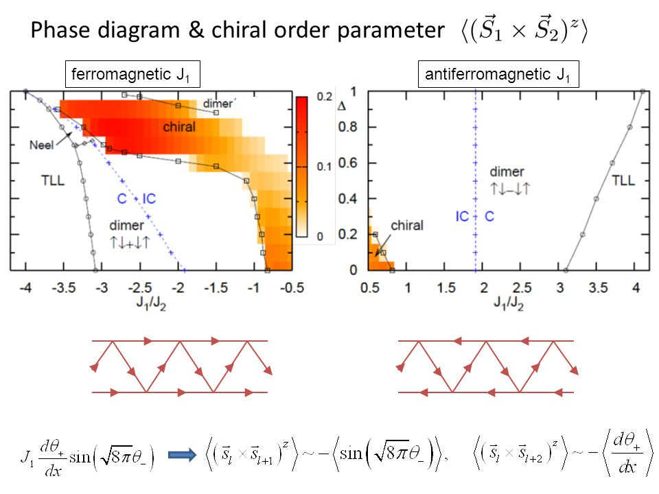 Phase diagram & chiral order parameter ferromagnetic J 1 antiferromagnetic J 1