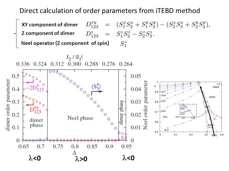 Direct calculation of order parameters from iTEBD method  >0  <0 XY component of dimer Z component of dimer Neel operator (Z component of spin)