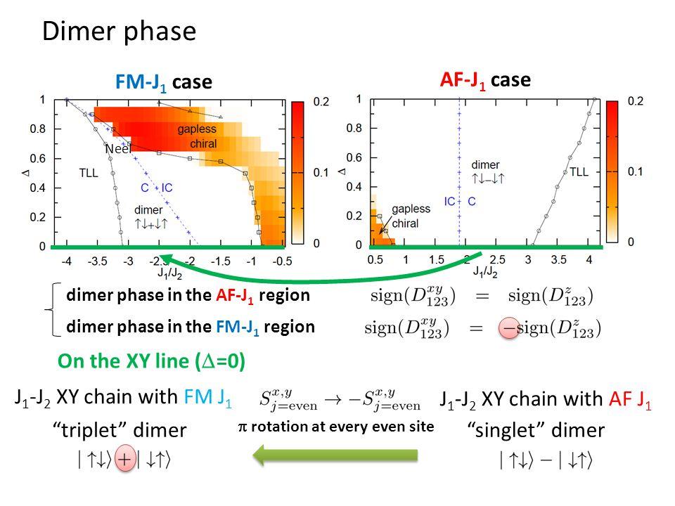 Dimer phase FM-J 1 case AF-J 1 case dimer phase in the AF-J 1 region dimer phase in the FM-J 1 region Neel On the XY line (  =0) triplet dimer singlet dimer J 1 -J 2 XY chain with FM J 1 J 1 -J 2 XY chain with AF J 1  rotation at every even site