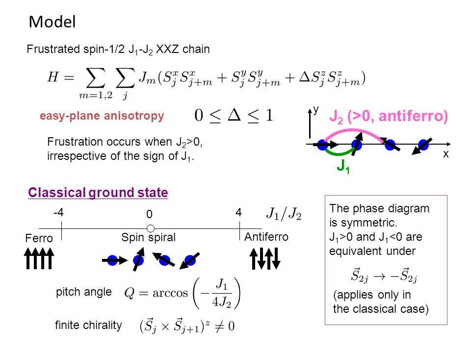 Model J1J1 J 2 (>0, antiferro) x y easy-plane anisotropy -4 4 Ferro Antiferro Spin spiral 0 finite chirality Classical ground state Frustration occurs when J 2 >0, irrespective of the sign of J 1.
