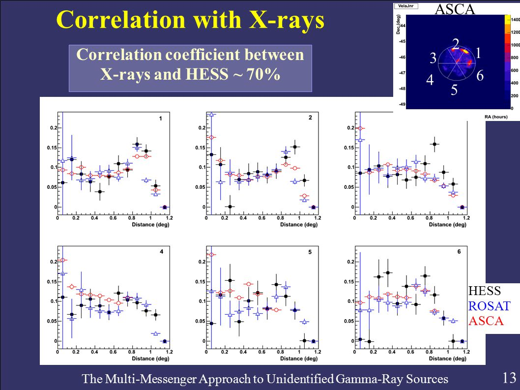 13 The Multi-Messenger Approach to Unidentified Gamma-Ray Sources Correlation with X-rays Correlation coefficient between X-rays and HESS ~ 70% HESS ROSAT ASCA 1 2 3 4 5 6
