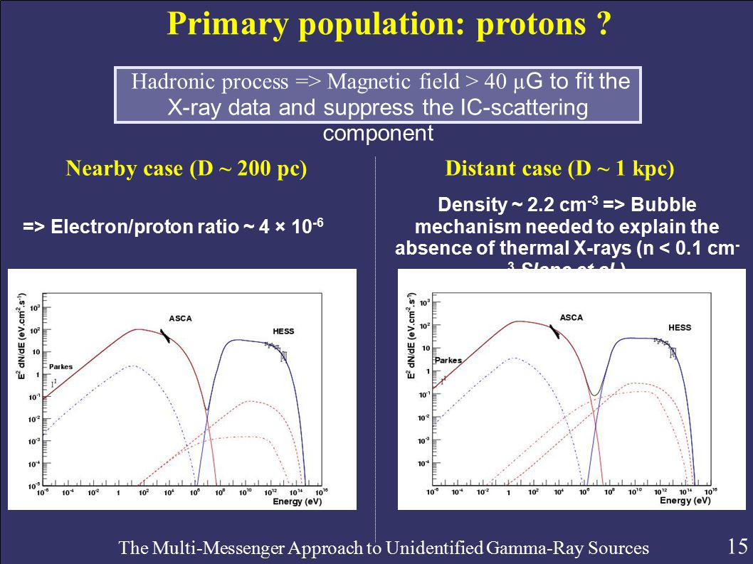 15 The Multi-Messenger Approach to Unidentified Gamma-Ray Sources Primary population: protons .