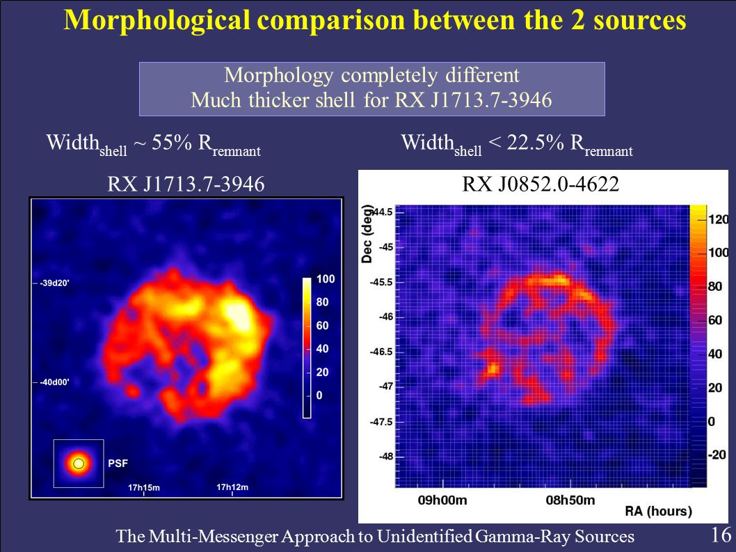 16 The Multi-Messenger Approach to Unidentified Gamma-Ray Sources Morphological comparison between the 2 sources RX J1713.7-3946RX J0852.0-4622 Morphology completely different Much thicker shell for RX J1713.7-3946 Width shell ~ 55% R remnant Width shell < 22.5% R remnant