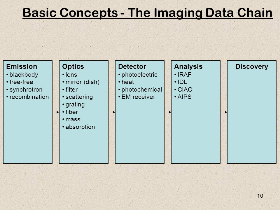 10 Basic Concepts - The Imaging Data Chain Emission blackbody free-free synchrotron recombination Optics lens mirror (dish) filter scattering grating fiber mass absorption Detector photoelectric heat photochemical EM receiver Analysis IRAF IDL CIAO AIPS Discovery