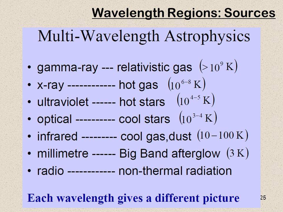 25 Wavelength Regions: Sources