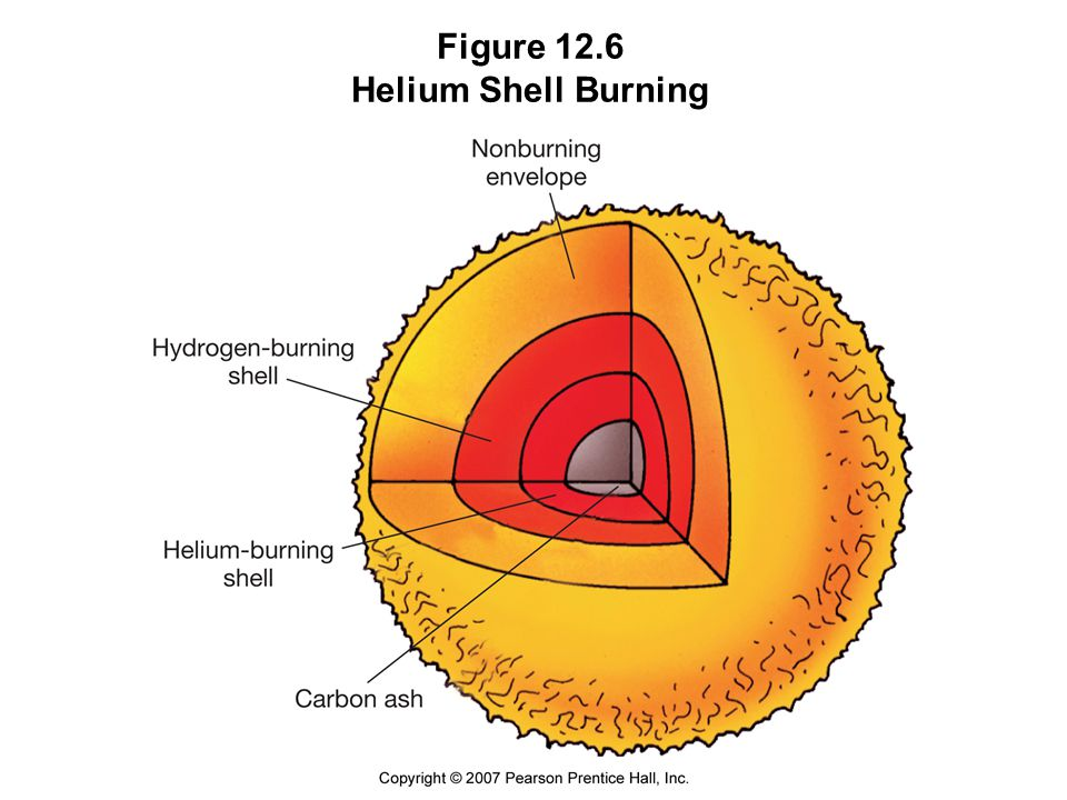 Figure 12.6 Helium Shell Burning