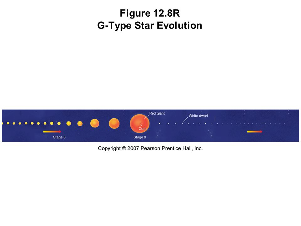 Figure 12.8R G-Type Star Evolution
