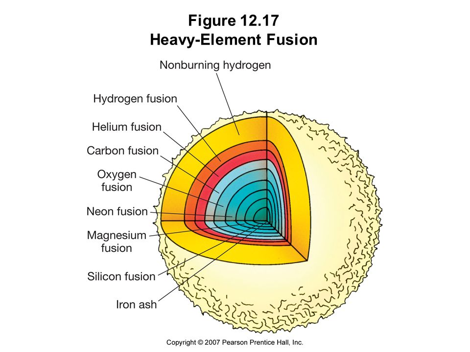 Figure 12.17 Heavy-Element Fusion
