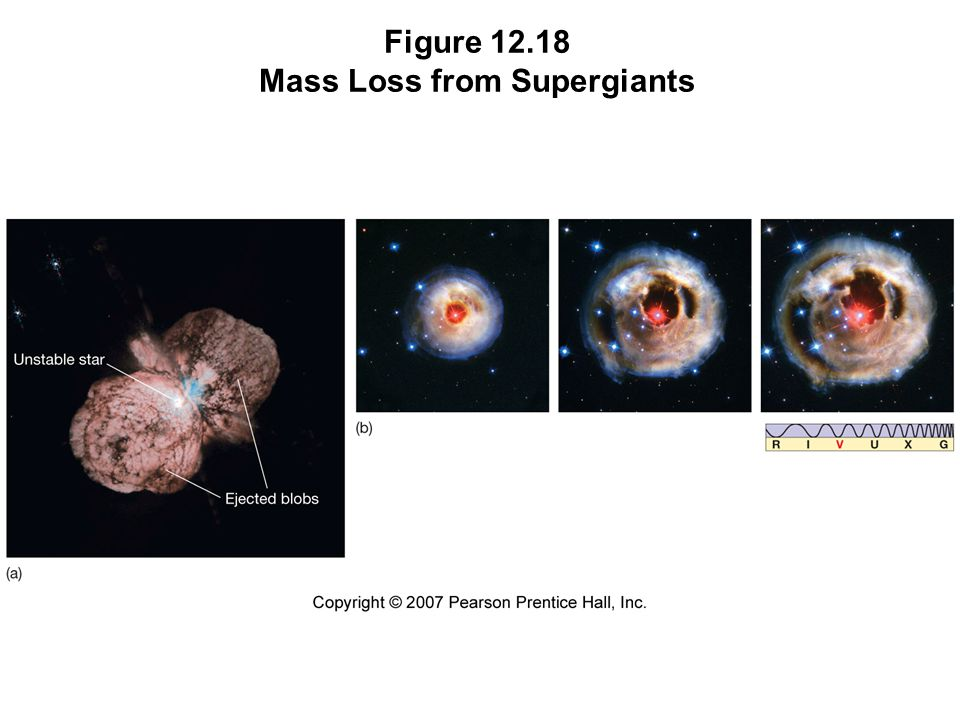 Figure 12.18 Mass Loss from Supergiants
