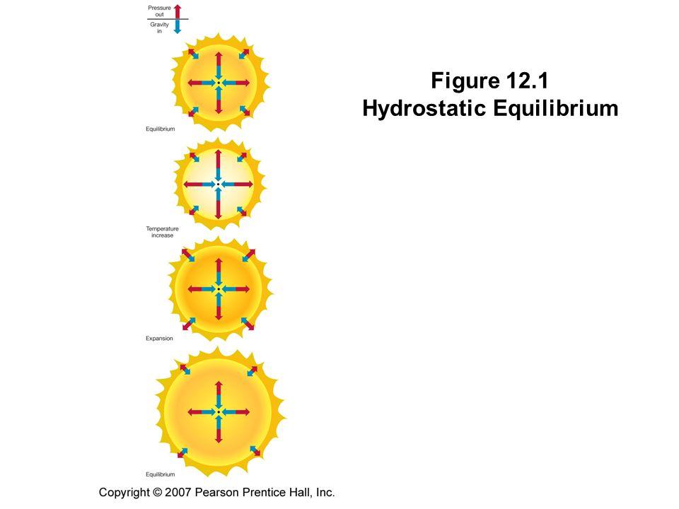 Figure 12.1 Hydrostatic Equilibrium