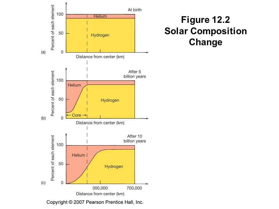 Figure 12.2 Solar Composition Change