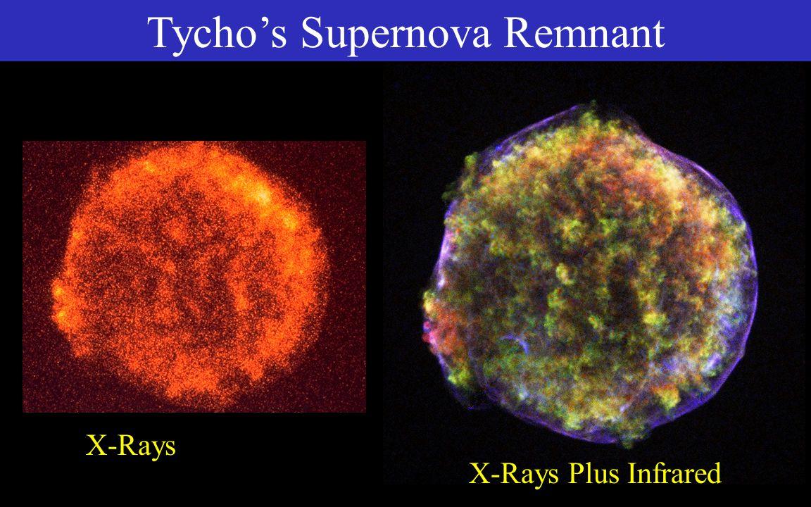 Near UltravioletFar Ultraviolet Visible X-Rays Supernova Remnant – Crab Nebula