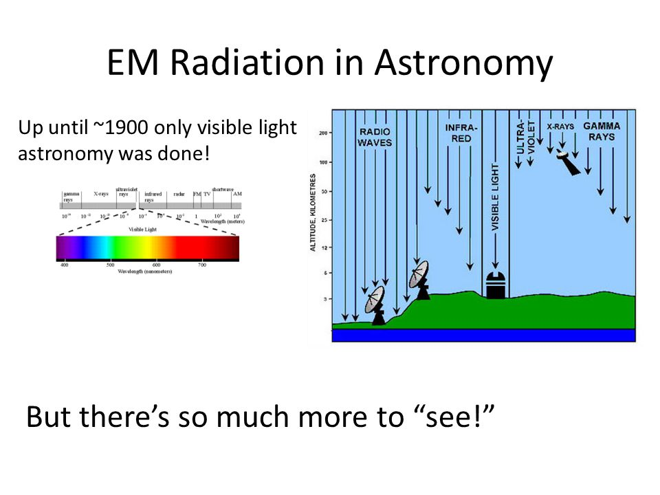 EM Radiation in Astronomy Up until ~1900 only visible light astronomy was done.