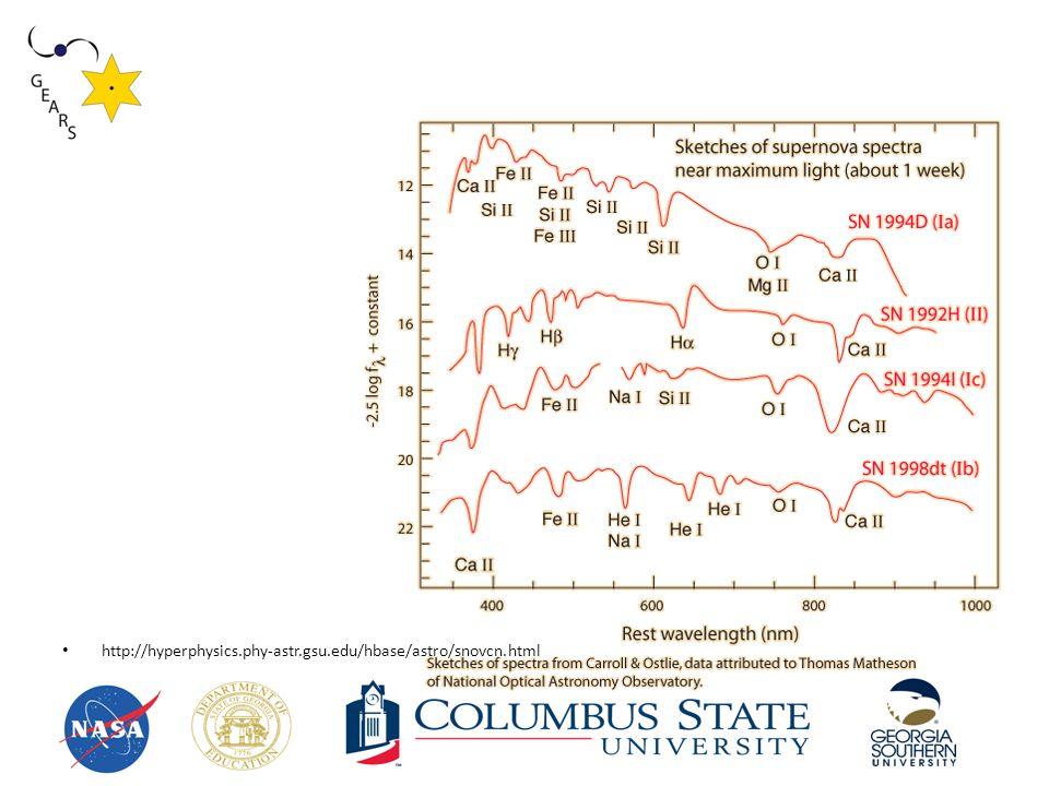 http://hyperphysics.phy-astr.gsu.edu/hbase/astro/snovcn.html