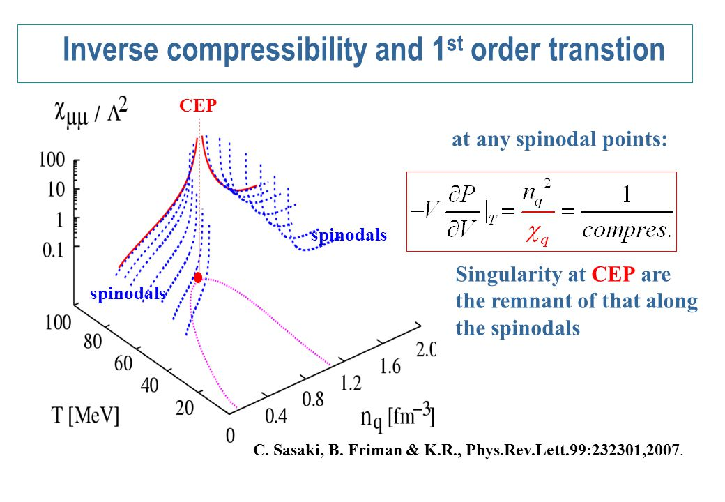 Fluctuations of an order parameter Mean Field dynamics FRG results Deconfinement and chiral transition approximately same Within FRG broadening of fluctuations and their strength: essential modifications compare with MF