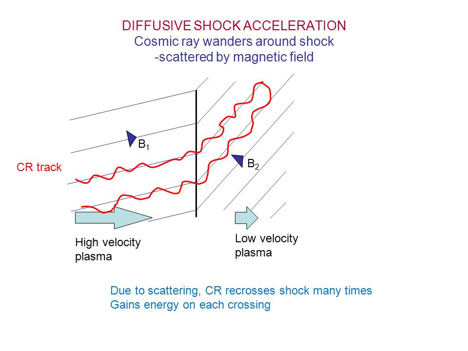 DIFFUSIVE SHOCK ACCELERATION Cosmic ray wanders around shock -scattered by magnetic field High velocity plasma Low velocity plasma B2B2 B1B1 CR track Due to scattering, CR recrosses shock many times Gains energy on each crossing