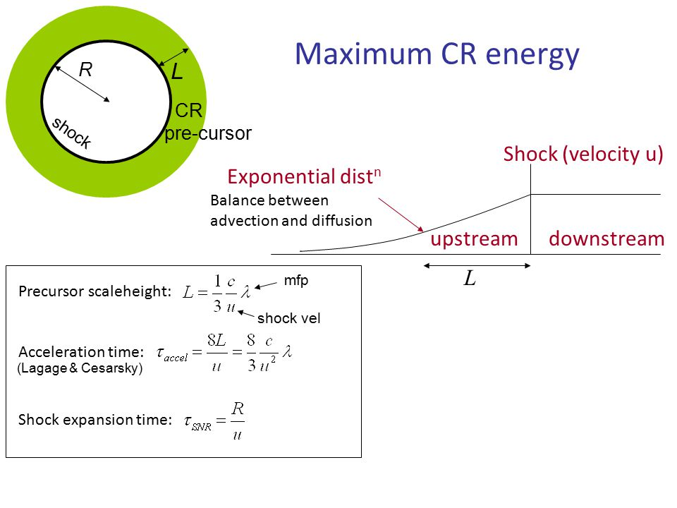 L Maximum CR energy Shock (velocity u) downstreamupstream Exponential dist n Balance between advection and diffusion Acceleration time: Precursor scaleheight: L R shock CR pre-cursor Shock expansion time: mfp shock vel (Lagage & Cesarsky)