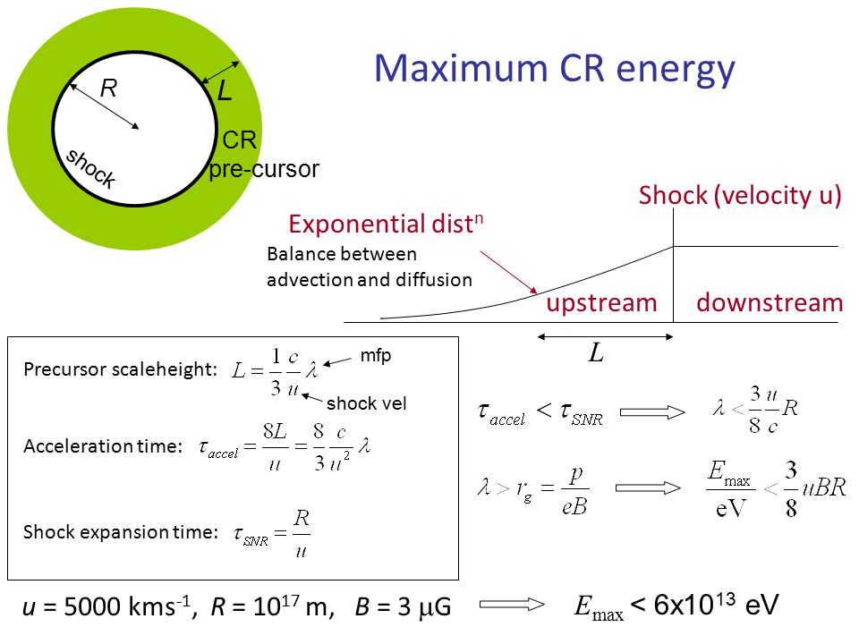 L Maximum CR energy Shock (velocity u) downstreamupstream Exponential dist n Balance between advection and diffusion Acceleration time: Precursor scaleheight: L R shock CR pre-cursor Shock expansion time: u = 5000 kms -1, R = 10 17 m, B = 3  G E max < 6x10 13 eV mfp shock vel