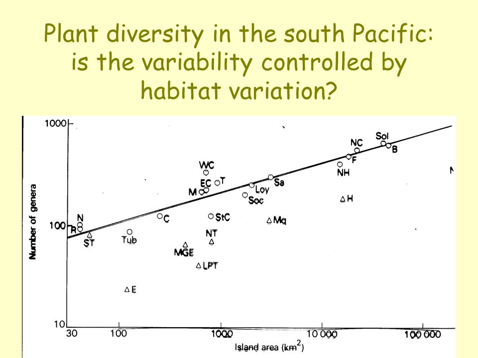 Plant diversity in the south Pacific: is the variability controlled by habitat variation