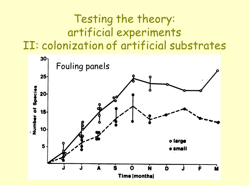 Testing the theory: artificial experiments II: colonization of artificial substrates Fouling panels
