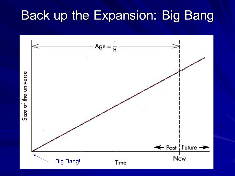 Back up the Expansion: Big Bang Big Bang!