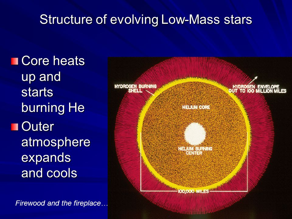 Structure of evolving Low-Mass stars Core heats up and starts burning He Outer atmosphere expands and cools Firewood and the fireplace…