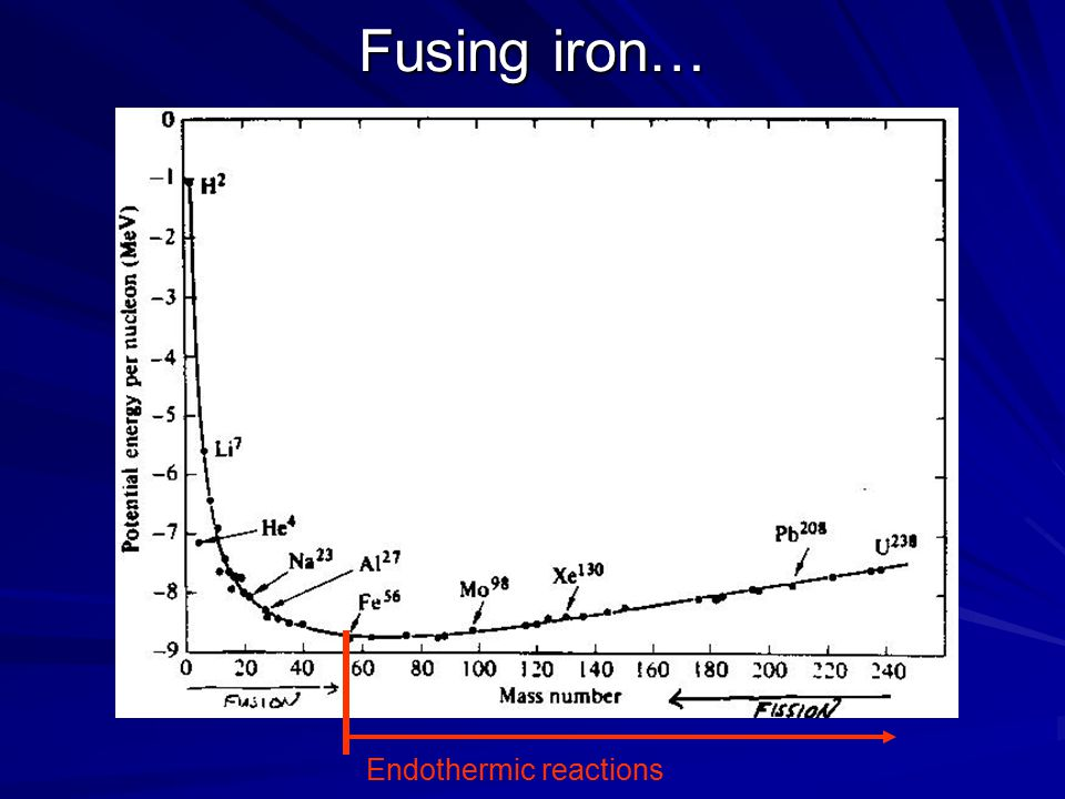 Fusing iron… Endothermic reactions