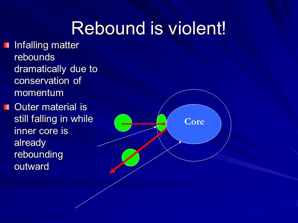 Rebound is violent! Infalling matter rebounds dramatically due to conservation of momentum Outer material is still falling in while inner core is alre