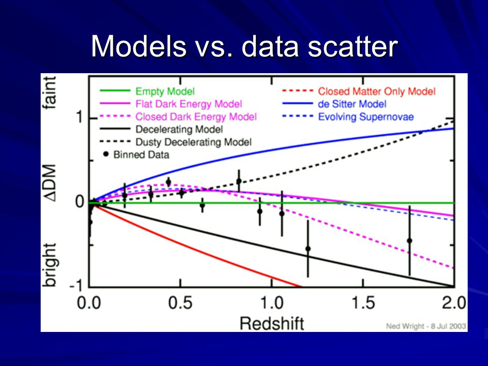 Models vs. data scatter