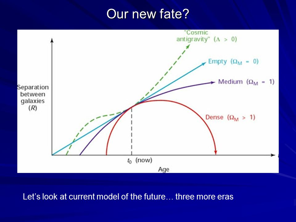 Our new fate? Let's look at current model of the future… three more eras
