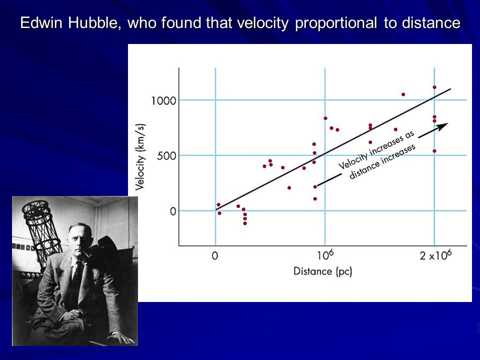 Edwin Hubble, who found that velocity proportional to distance