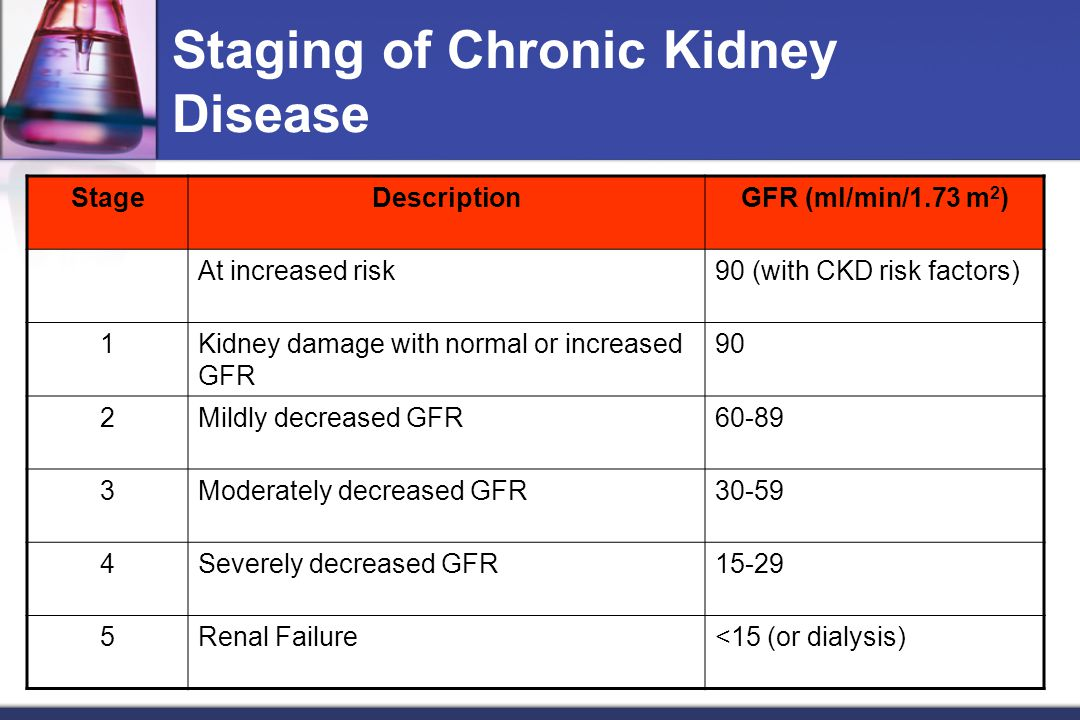 Staging of Chronic Kidney Disease StageDescriptionGFR (ml/min/1.73 m 2 ) At increased risk90 (with CKD risk factors) 1Kidney damage with normal or increased GFR 90 2Mildly decreased GFR60-89 3Moderately decreased GFR30-59 4Severely decreased GFR15-29 5Renal Failure<15 (or dialysis)
