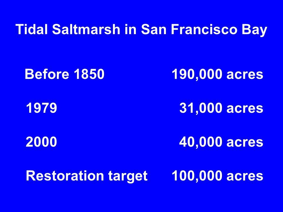 Planting for saltmarsh restoration (from Zedler 1987).