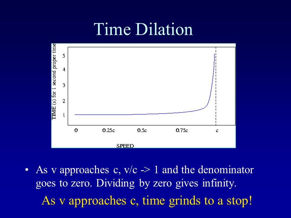Time Dilation As your speed with respect to another observer increases, your watch runs more slowly than the observers.