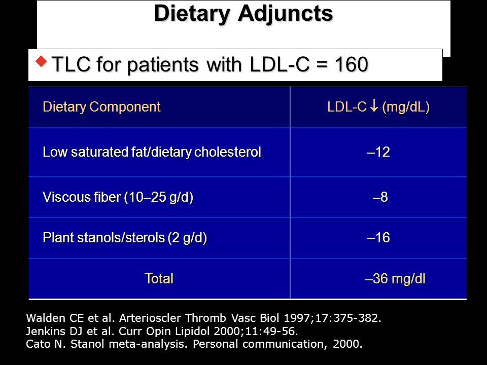 Dietary Adjuncts  TLC for patients with LDL-C = 160 Walden CE et al. Arterioscler Thromb Vasc Biol 1997;17:375-382. Jenkins DJ et al. Curr Opin Lipid