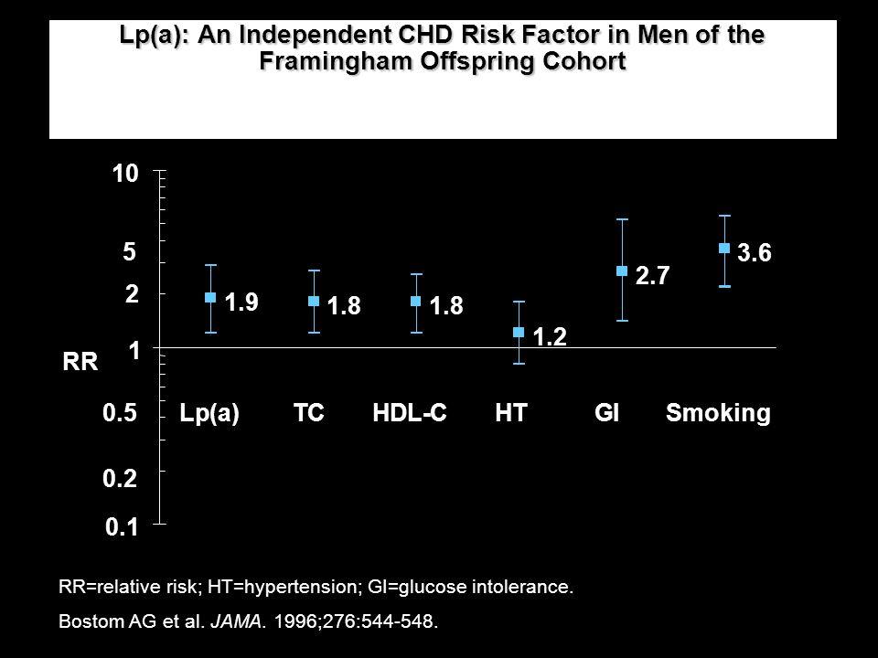 Lp(a): An Independent CHD Risk Factor in Men of the Framingham Offspring Cohort RR=relative risk; HT=hypertension; GI=glucose intolerance. Bostom AG e