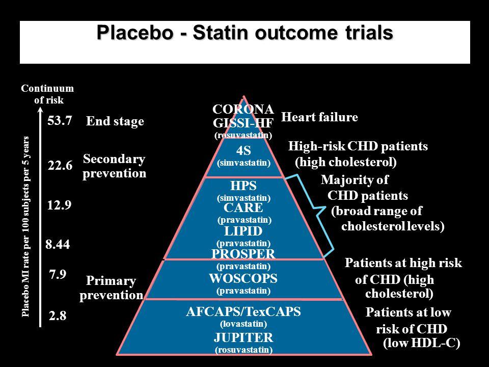 Placebo - Statin outcome trials High-risk CHD patients (high cholesterol) High-risk CHD patients (high cholesterol) Majority of CHD patients (broad ra