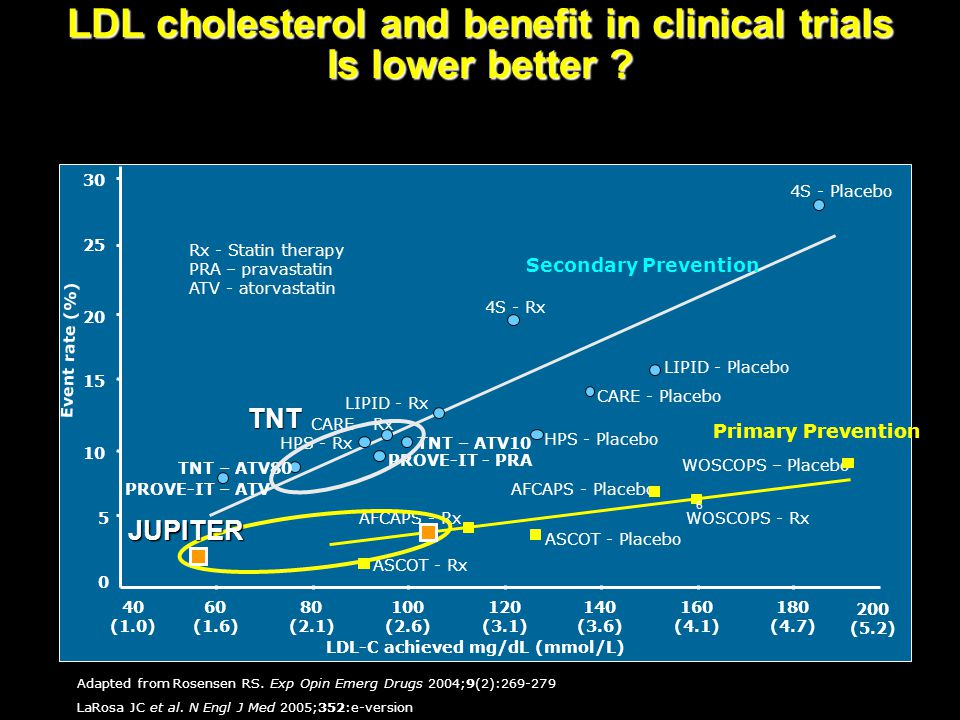 LDL-C achieved mg/dL (mmol/L) WOSCOPS – Placebo AFCAPS - Placebo ASCOT - Placebo AFCAPS - RxWOSCOPS - Rx ASCOT - Rx 4S - Rx HPS - Placebo LIPID - Rx 4