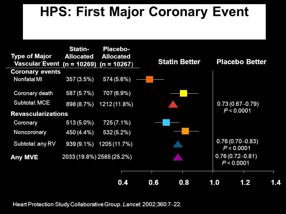 HPS: First Major Coronary Event 0.40.60.81.01.21.4 Nonfatal MI Coronary death Subtotal: MCE Coronary Noncoronary Subtotal: any RV Any MVE Coronary eve