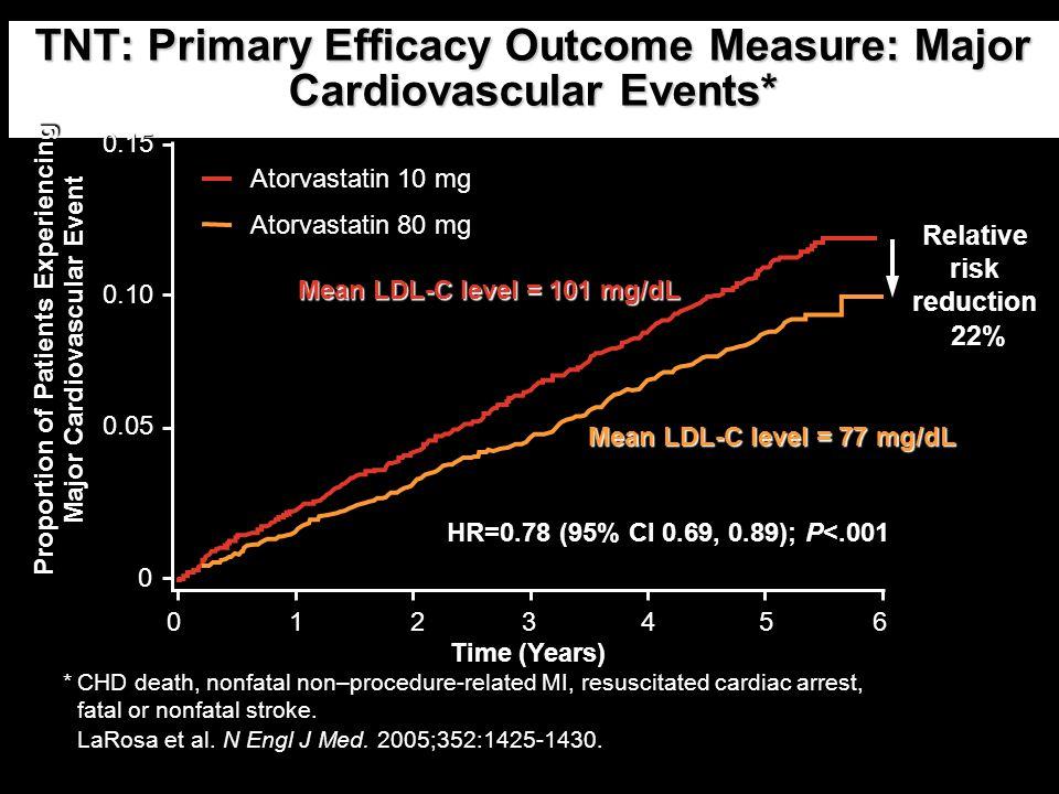 TNT: Primary Efficacy Outcome Measure: Major Cardiovascular Events* *CHD death, nonfatal non–procedure-related MI, resuscitated cardiac arrest, fatal